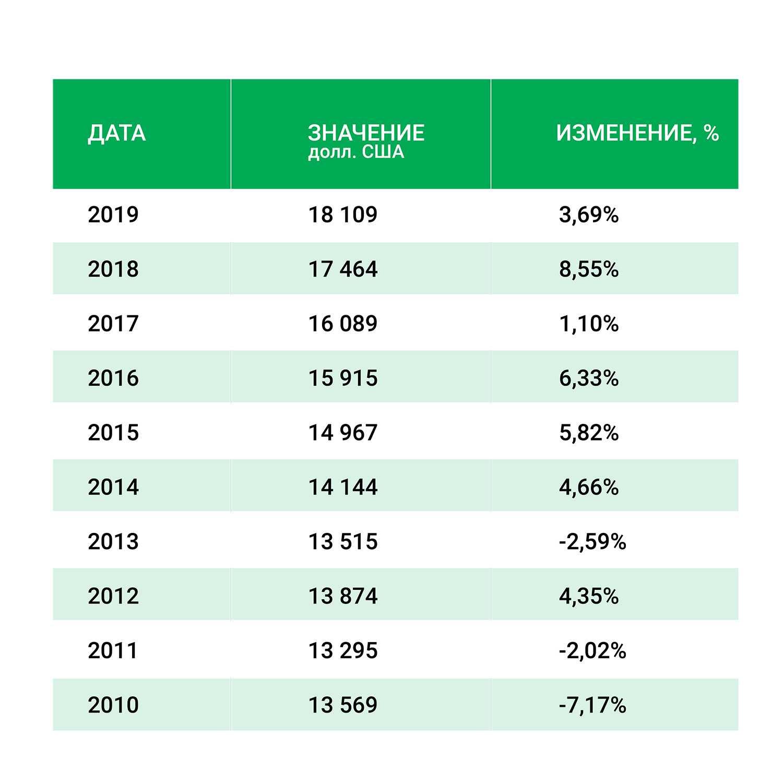 Антигуа и Барбуда ВВП на душу населения