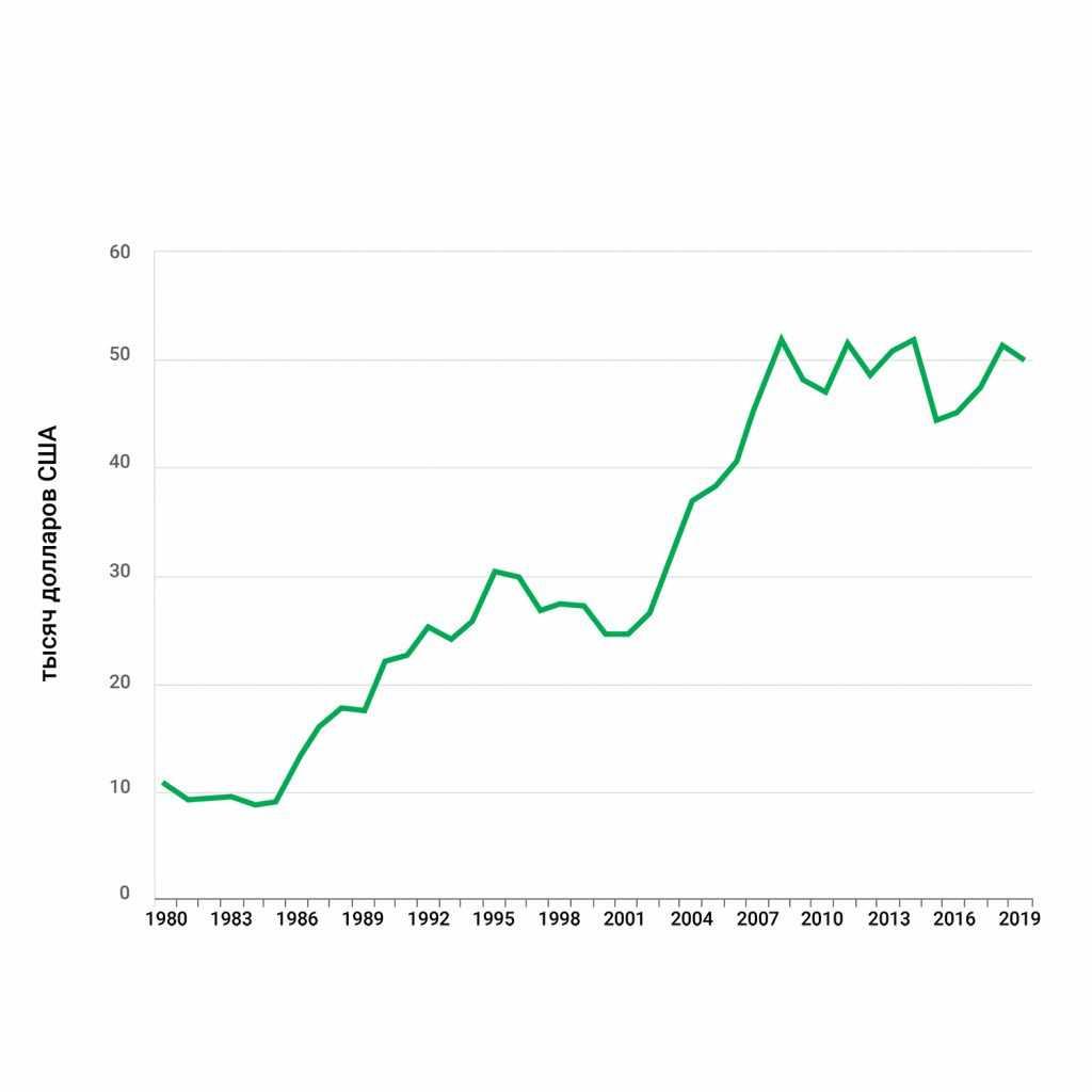 Австрия - ВВП на душу населения