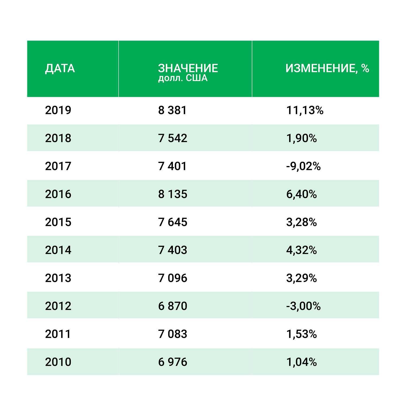 Доминика - ВВП на душу населения