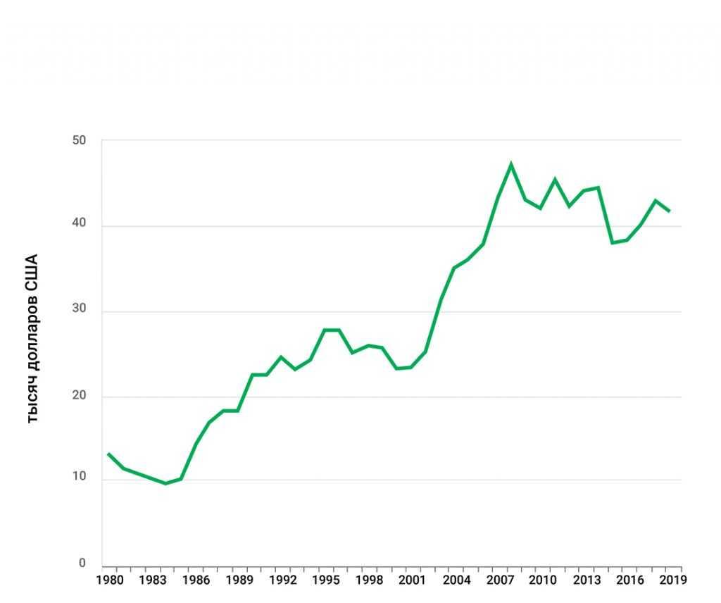 ВВП на душу населения Франция