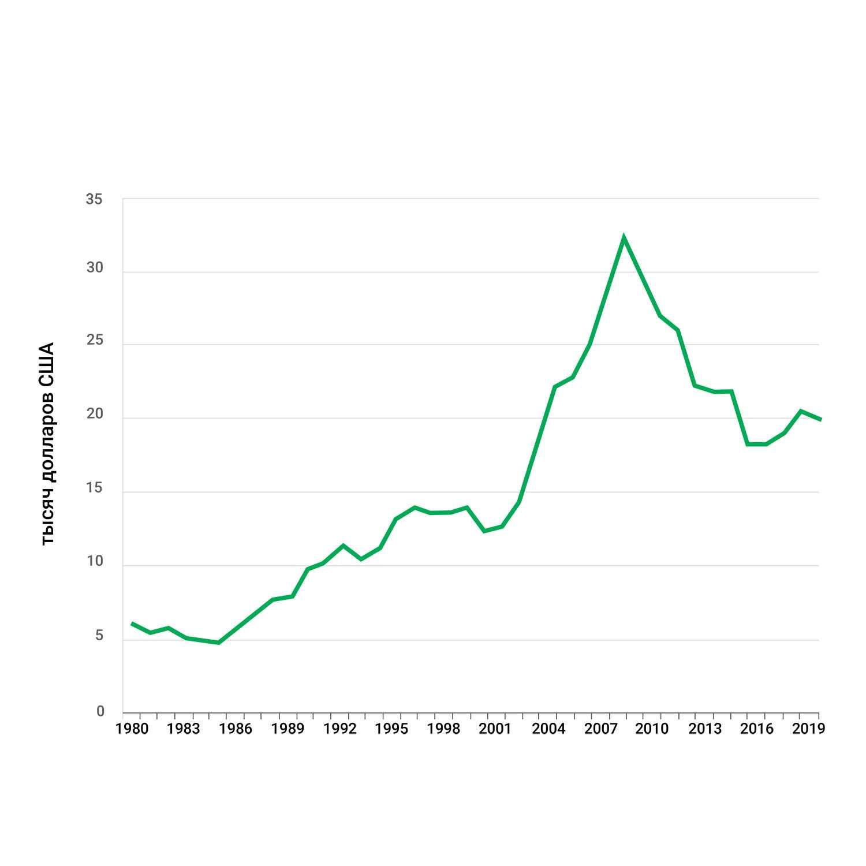 ВВП на душу населения - Греция
