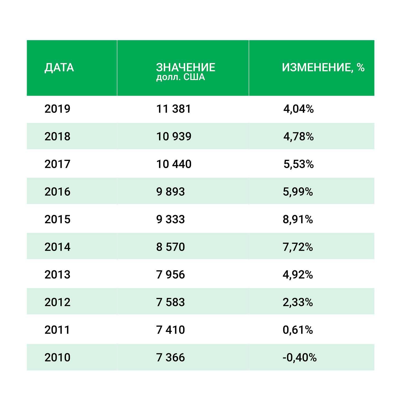 ВВП на душу населения Гренада