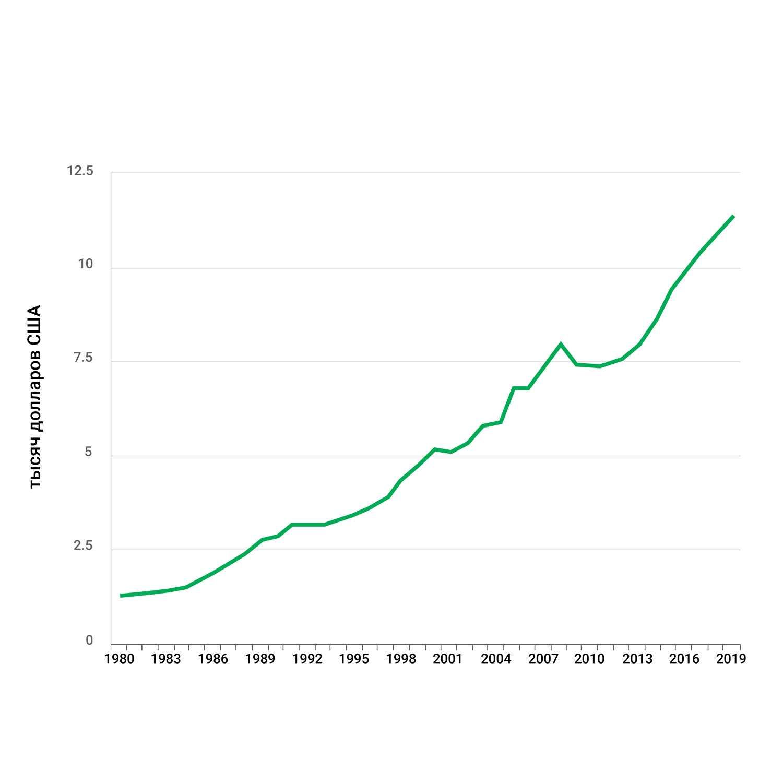 ВВП на душу населения - Гренада
