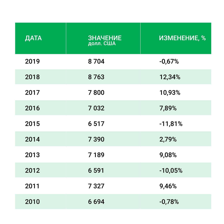 Черногория - ВВП на душу населения