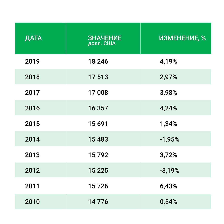 Сент-Китс и Невис - ВВП на душу населения