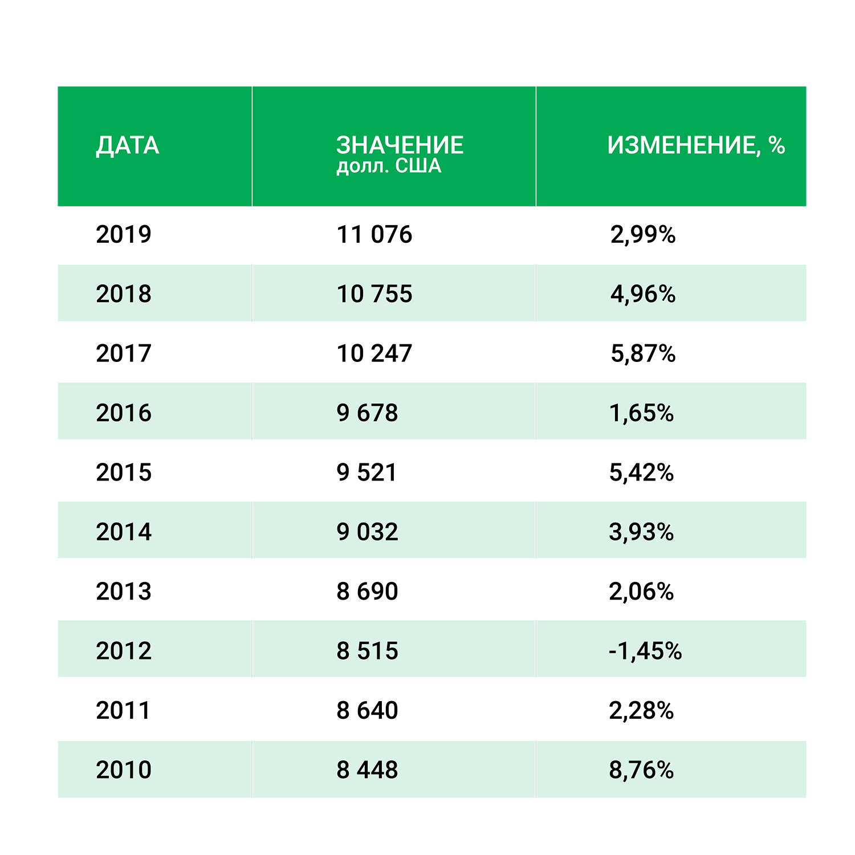Сент-Люсия - ВВП на душу населения