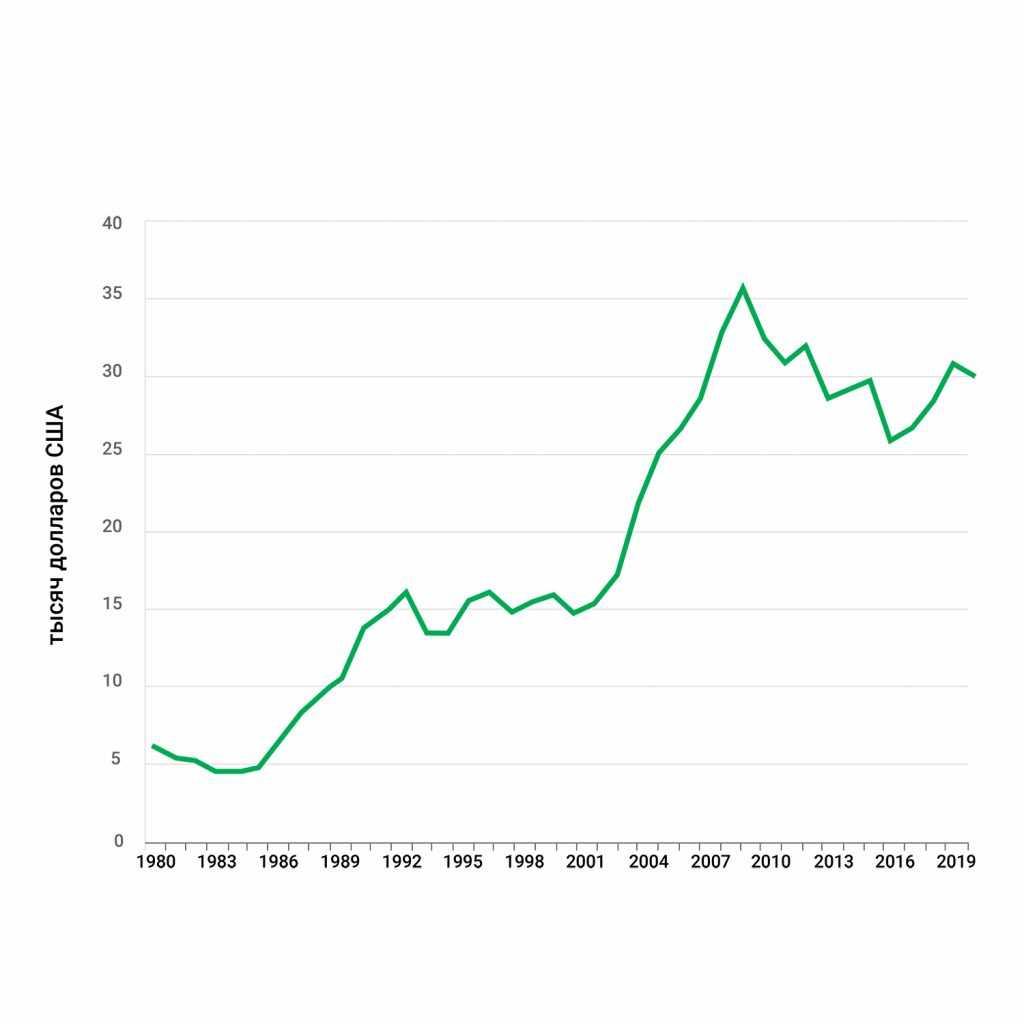 ВВП на душу населения Испания-2