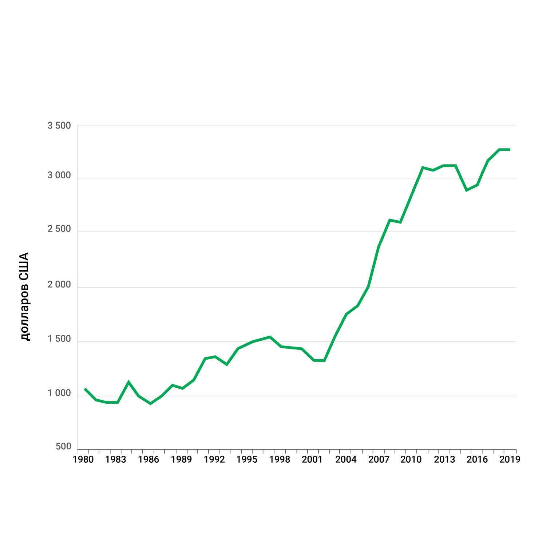 ВВП на душу населения - Вануату