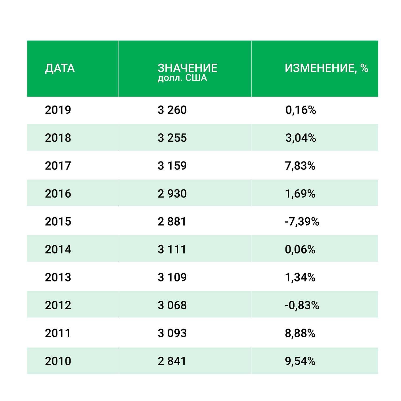 ВВП на душу населения Вануату