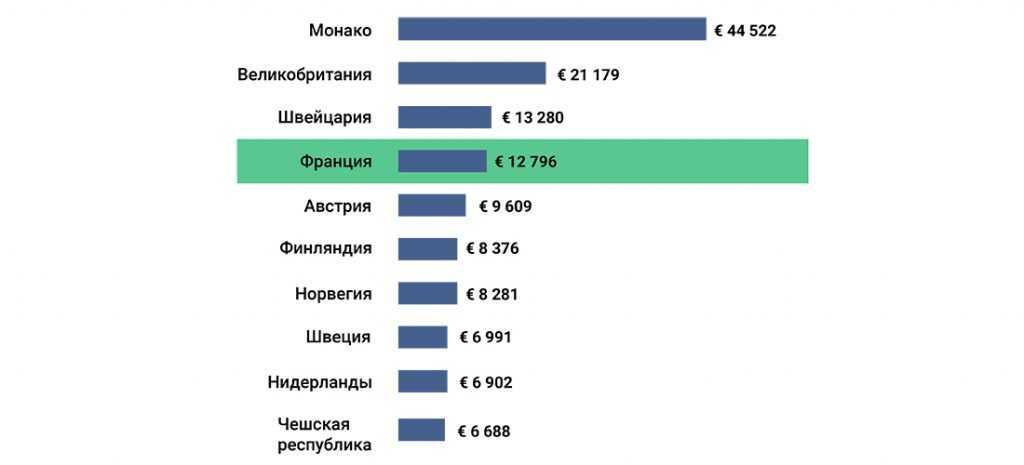 Стоимость недвижимости во Франции