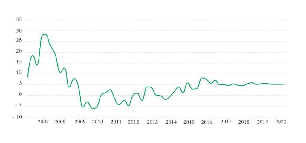 Рост индекса цен на жилую недвижимость на Мальте (%)