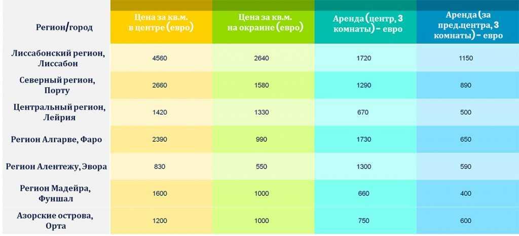 стоимость недвижимости по регионам Португалии